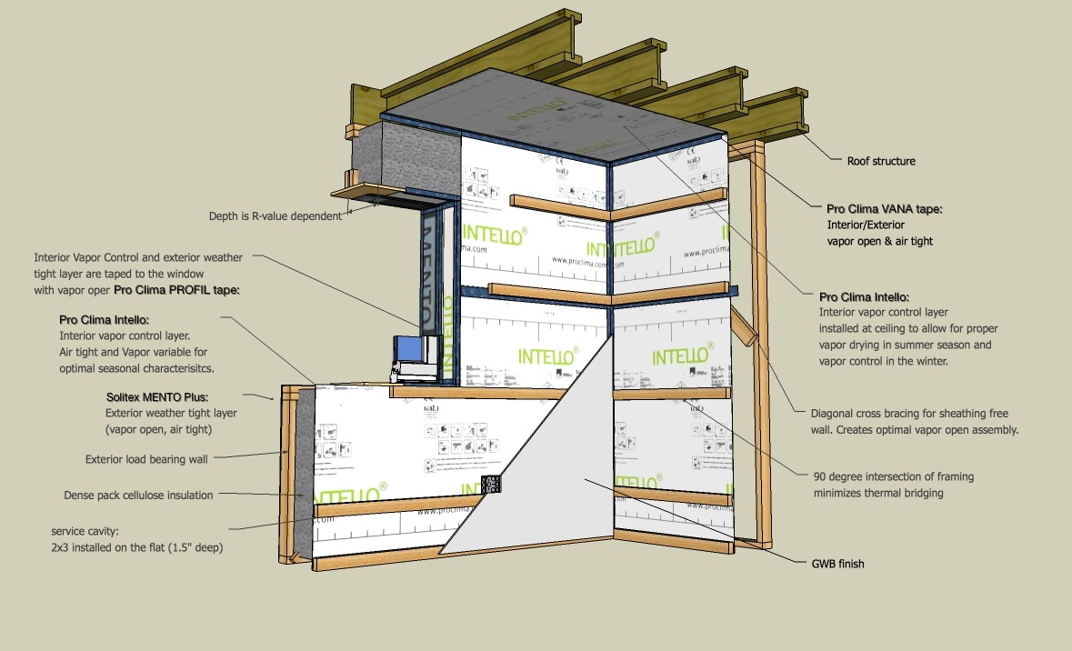 The Double-Stud Wall Simplified: Low Cost, High Performance - 475 ...